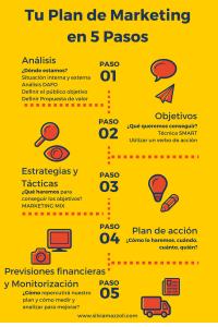 Plan de marketing cómo hacerlo