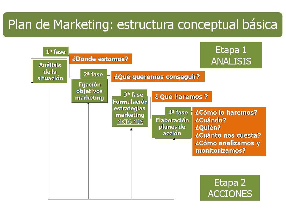 Cómo desarrollar estrategias de marketing y de ventas