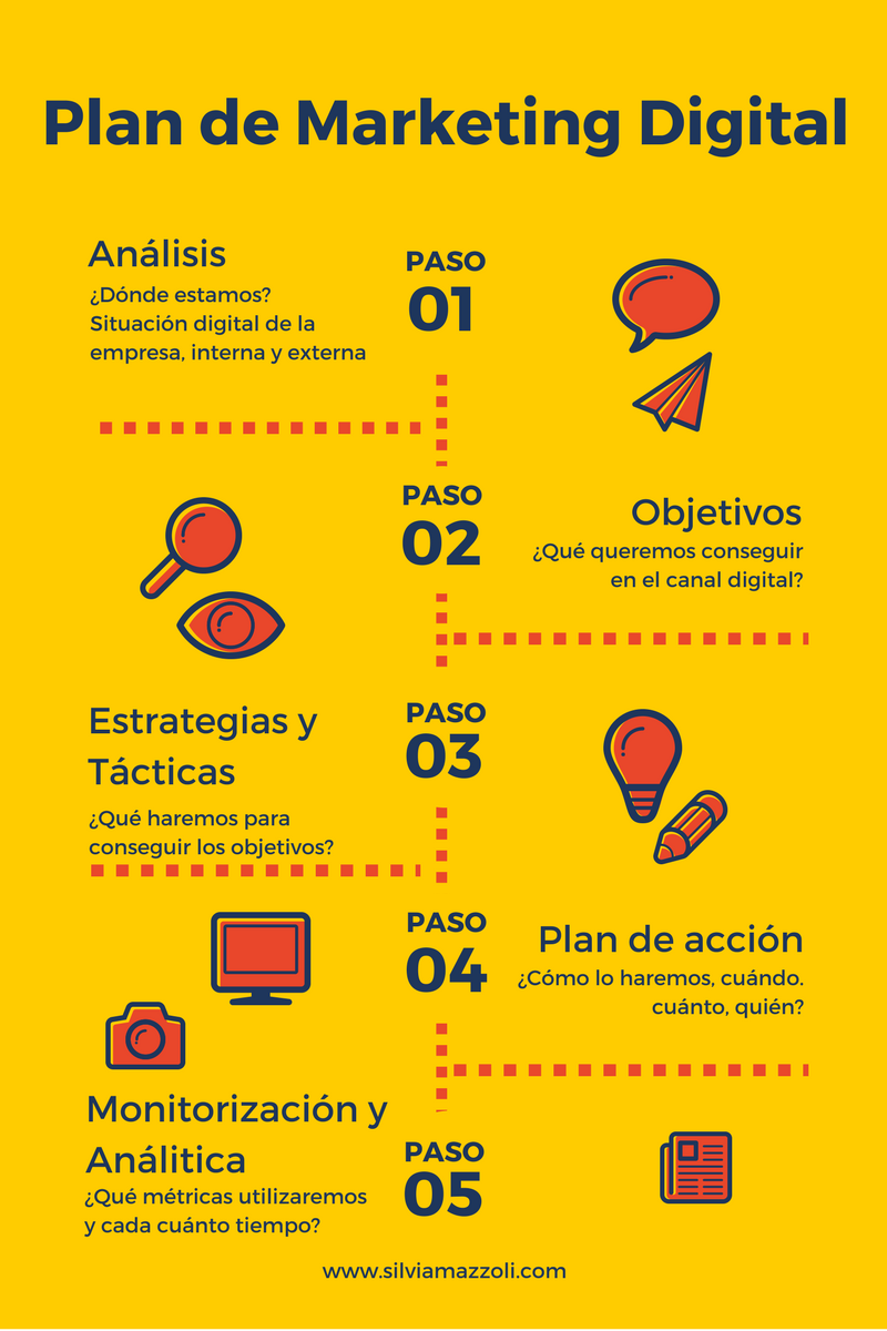 rediger un plan marketing pdf