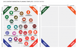 Matriz de Marketing de Contenidos de Smartinsights