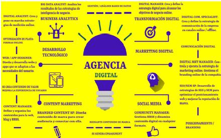 La Profesiones del Marketing Digital