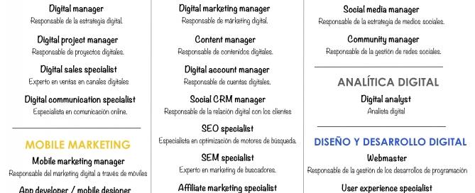 Profesiones del Marketing Digital