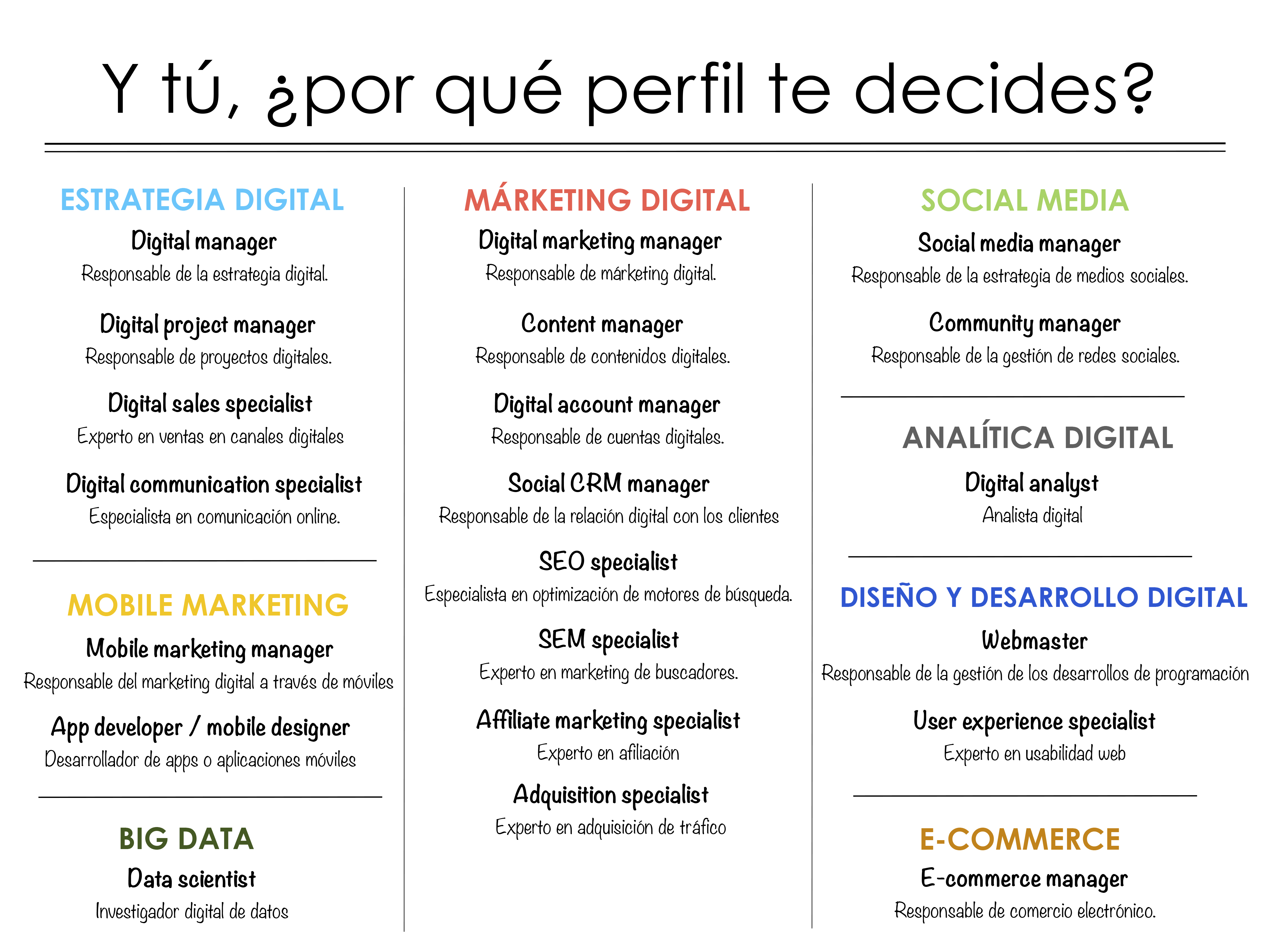 Profesiones del Marketing Digital