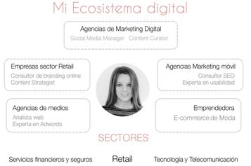 Profesiones digitales