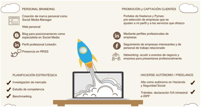 Cómo ser freelance de marketing digital