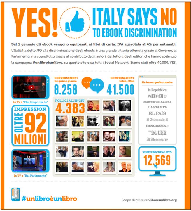 Resultados de la campaña #unlibroèunlibro