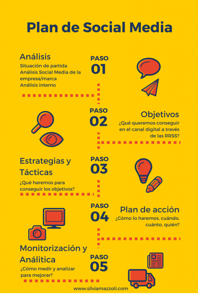 Plan de Social Media en 5 pasos