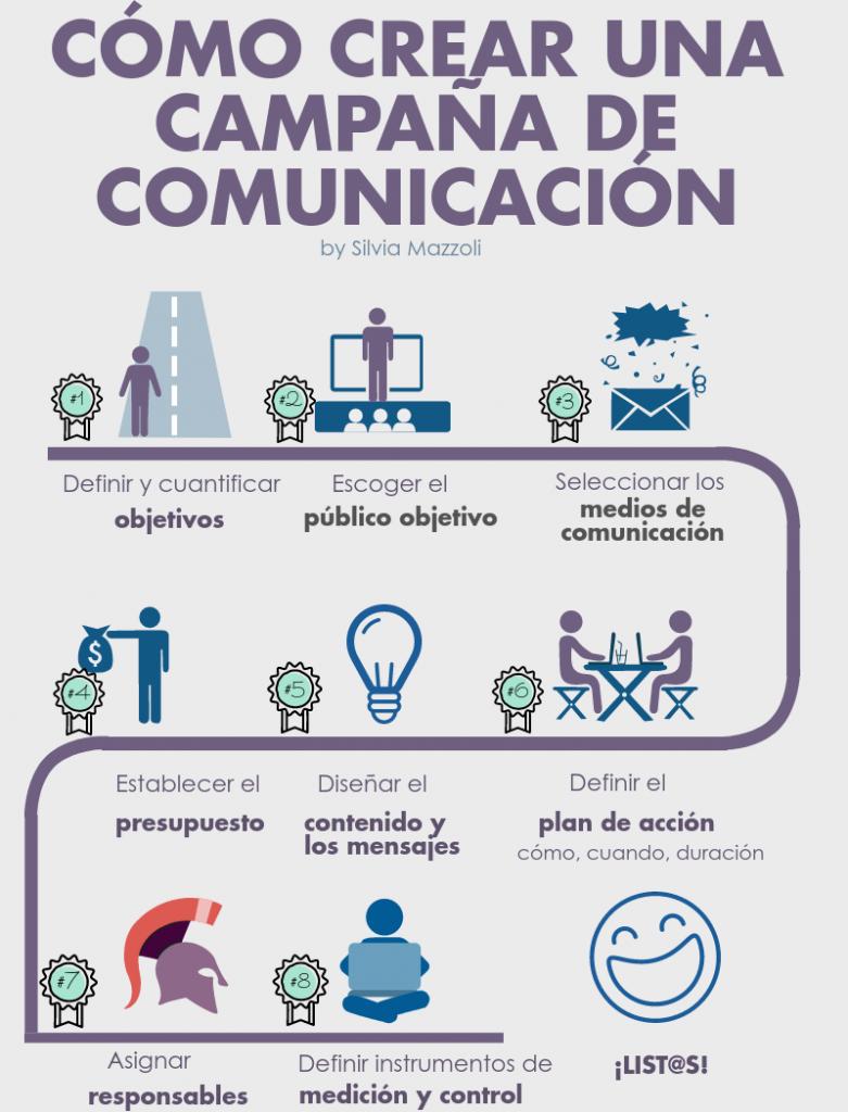 Cómo crear una campaña de comunicación