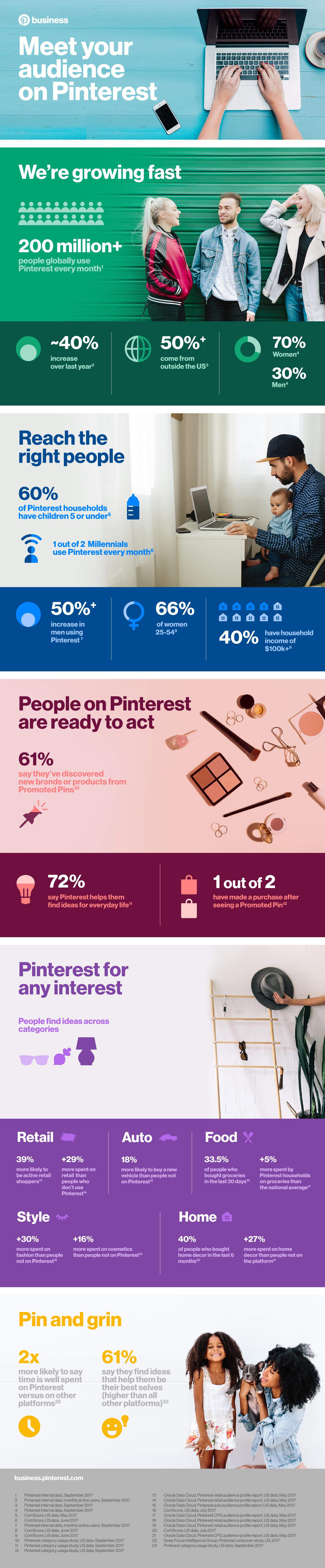 Usuarios de Pinterest