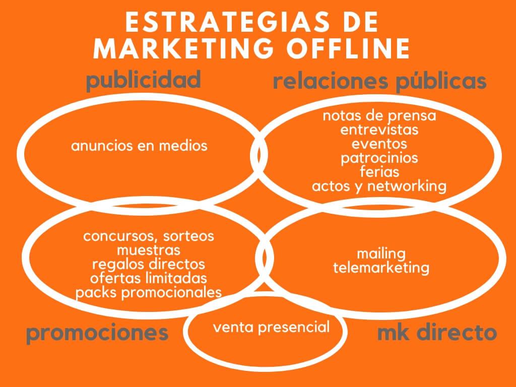 Estrategias de marketing offline