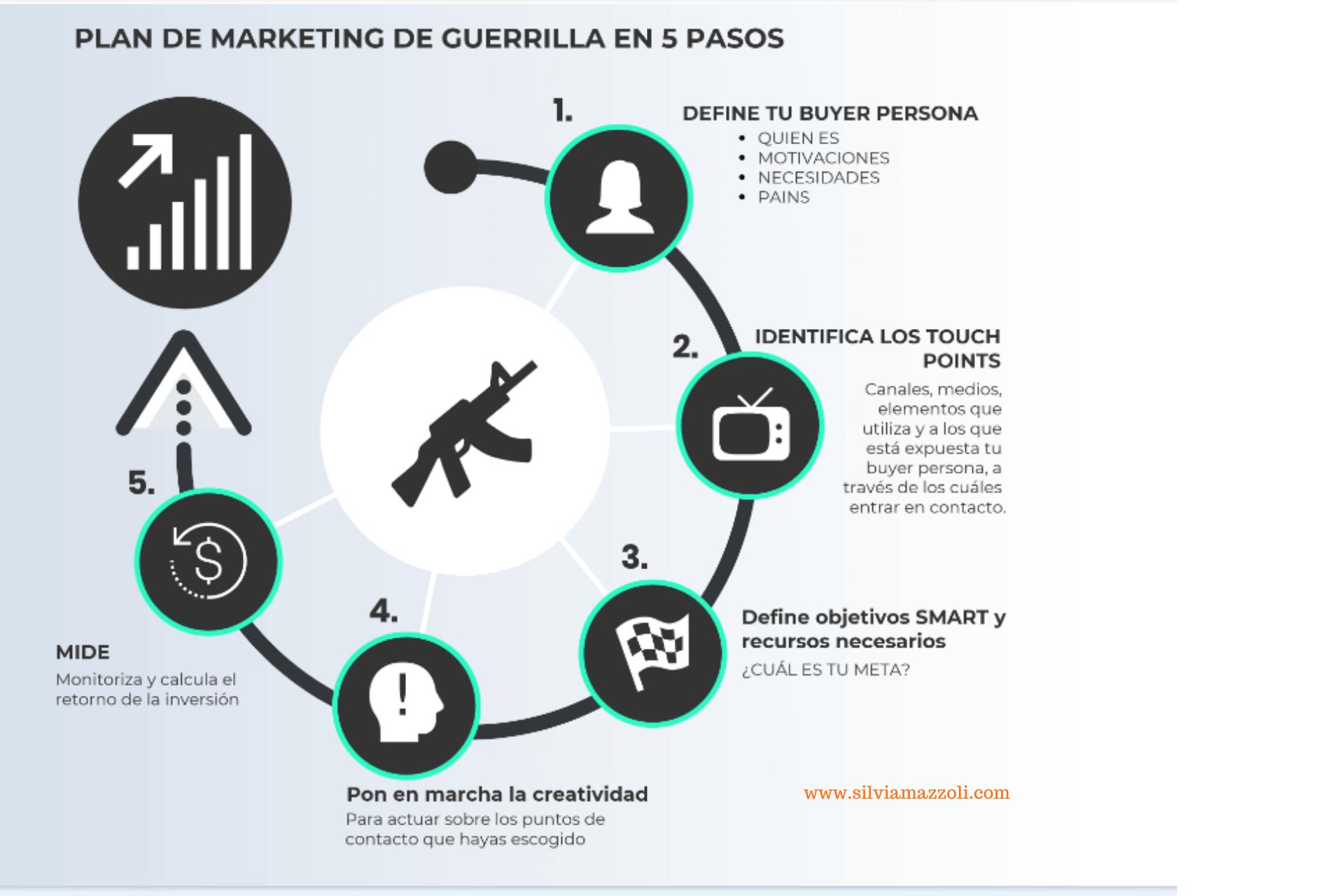 marketing de guerrilla en 5 pasos